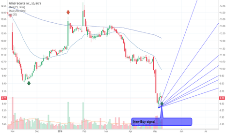 PBI: Buy signal