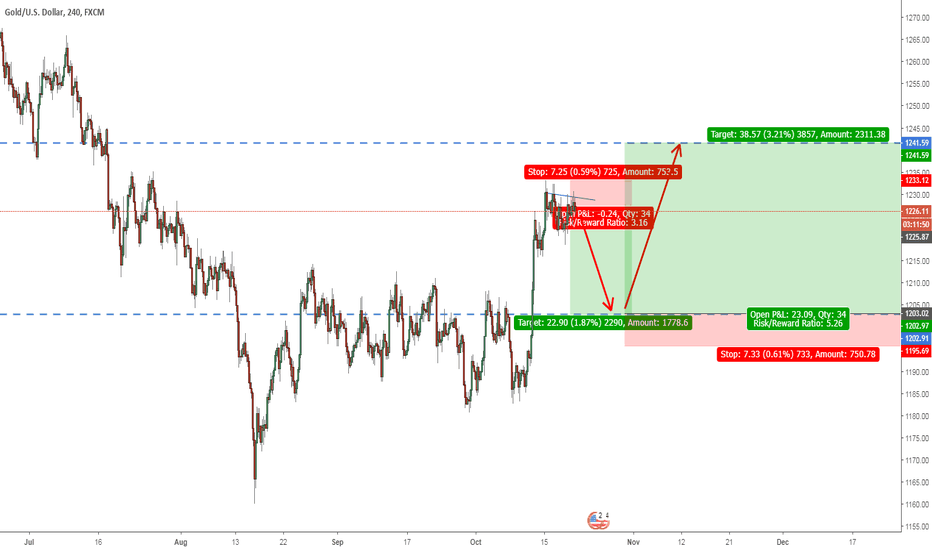 XAUUSD: Short opportunity before going long on Gold