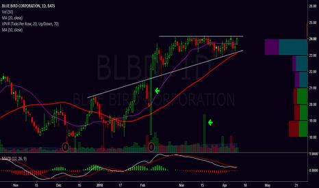 BLBD: Breakout