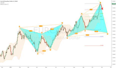 EURCAD: EURCAD short idea