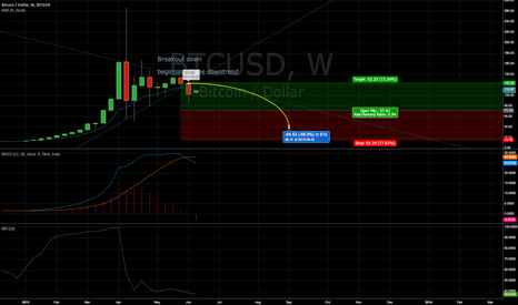 BTCUSD: Downtrend