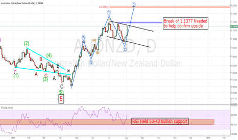 AUDNZD: AUDNZD Upside on the way