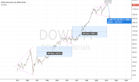 DOWI: Interesting Monthly View on the DOW