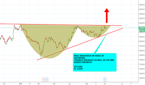PAGEIND: PAGE INDUSTRIES BULLISH