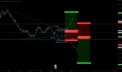NZDUSD: NZDUSD nearing a make or break point