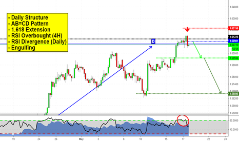 EURNZD: Euro about to fall? That's what i think