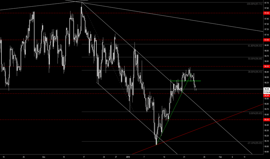 DXY: DXY H4 - Break or Bounce?