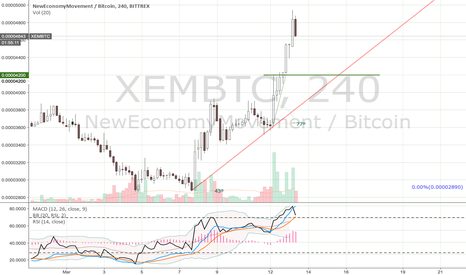 XEMBTC: XEMBTC retrace to Minor Bull Trend