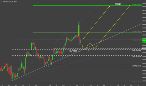 USDCHF: USD/CHF STRONG UPTREND