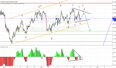 AUDUSD: audusd_last correction pattern?