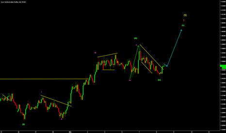 EURAUD: EURAUD Buy set up