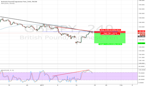 GBPJPY: GBPJPY Simple continuation - GBP losing strenght?