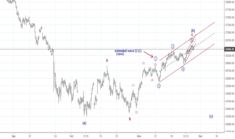 BANKNIFTY: Elliott waves - seems to be topping out