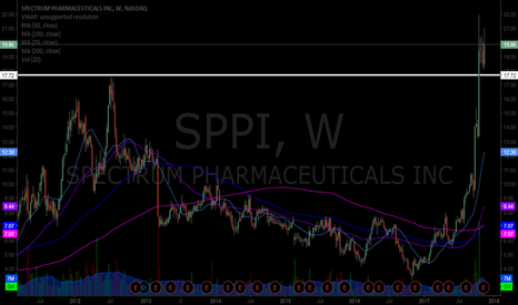 SPPI: $SSPI Weekly chart has that special kinda look for shorts. Off t