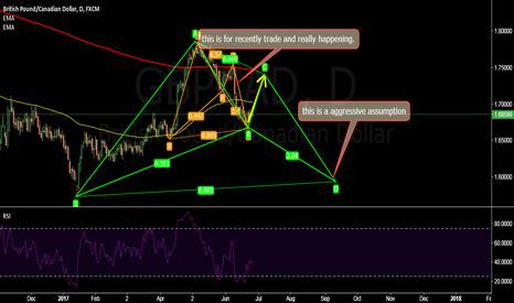 GBPCAD: GBPCAD: 300 pips for the orange harmonic pattern