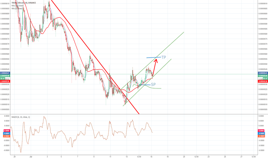 TRXBTC: TRXBTC is going to increase and good time for buy possition