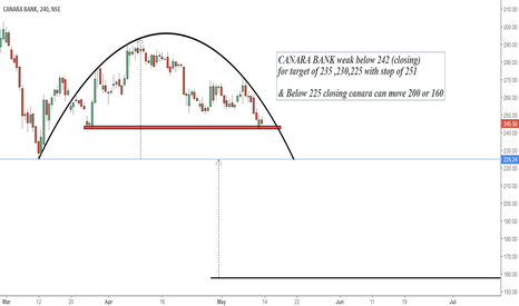 CANBK: CANARA Trade in rounding bottom