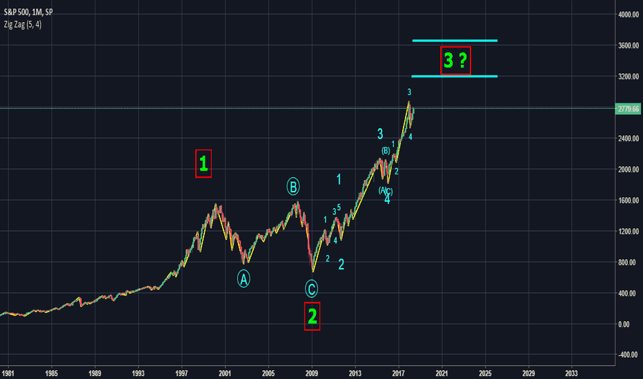 SPX: - #SPX Monthly Elliott Wave Counting -