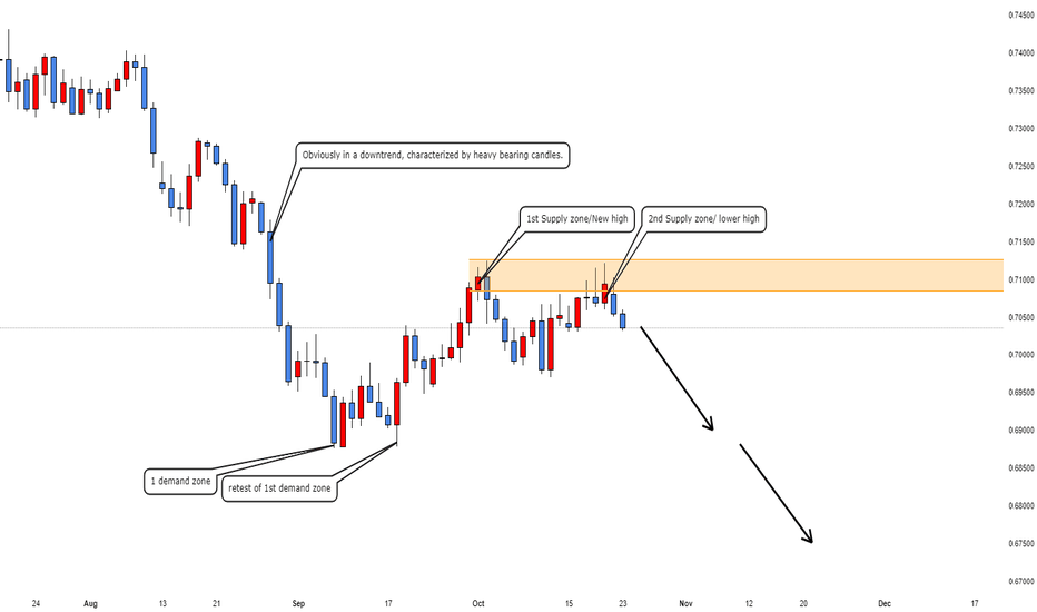 AUDCHF: Short entries for this pair