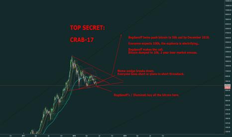 BLX: CRAB-17, Bogdanoff Twins top secret plans for Bitcoin.  (LEAKED)