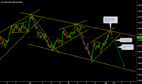 EURAUD: EURAUD Watch for Wedge breakout