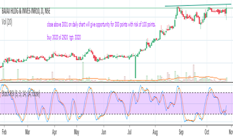 BAJAJHLDNG: bajaj holding cup and handle break out above 3000 close