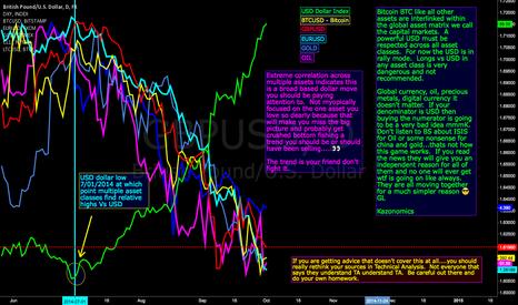 GBPUSD: $dxy US Dollar Bullwave vs Multiple Asset Classes