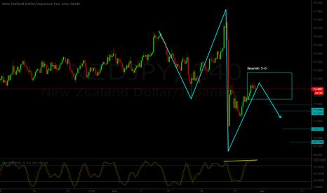 NZDJPY: NZD/JPY - Short position - Bearish 5-0