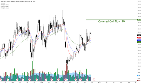 BUD: Another BUD covered call
