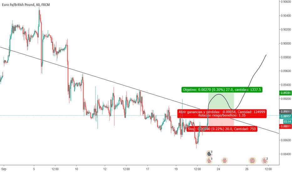 EURGBP: Breaking of triangle. LONG EURGBP