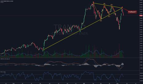 TRAN: Transener $TRAN - Triángulo simétrico fallido y pullback?