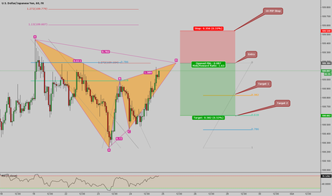 USDJPY: USD/JPY Bearish Gartley on 1H