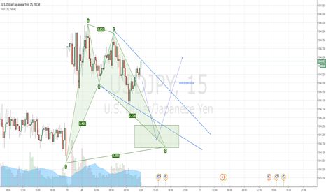 USDJPY: USDJPY M15 - BAT / WOLFE WAVE LONG SETUP