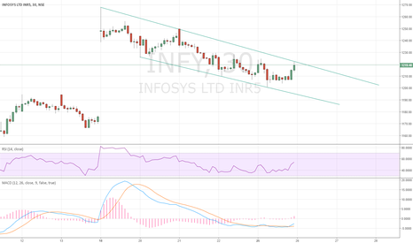 INFY: INFY 30 MIN CHANNEL
