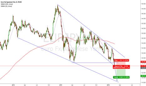 EURJPY: EUR/JPY Potential Short Set Up Forming. **Not Confirmed Yet**