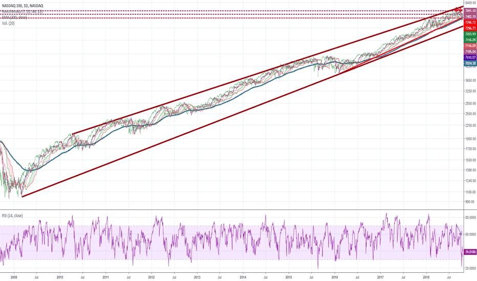 NDX: NASDAQ 100. Asusta un poco no?