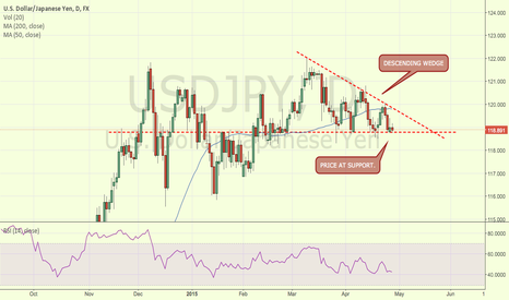 USDJPY: USDJPY AT SUPPORT. WITH DESCENDING WEDGE.