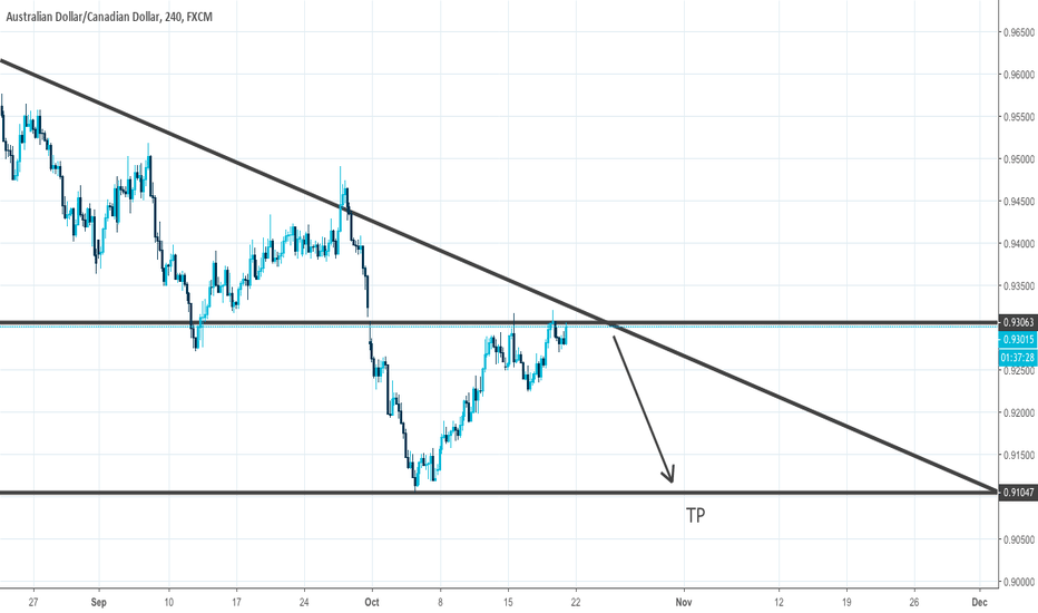 AUDCAD: AUD/CAD approaching channel resistance, potential SELL.