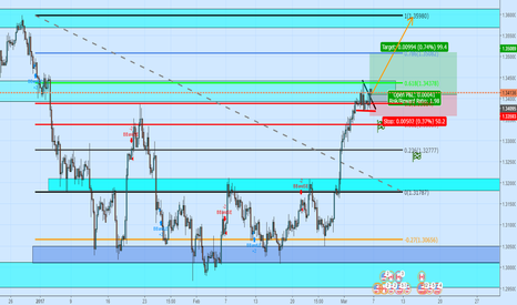 USDCAD: Broke monthly high, didnt seem to be able to to pullback