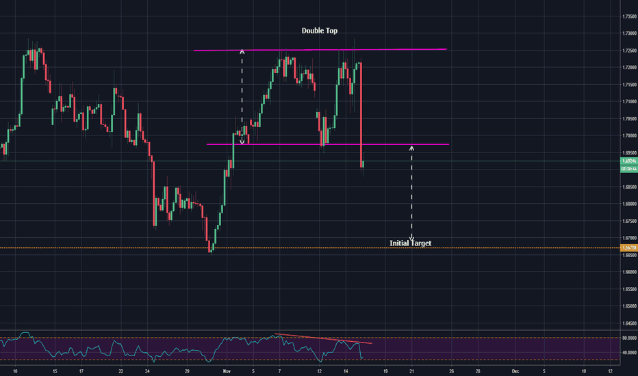 GBPCAD: double top pattern