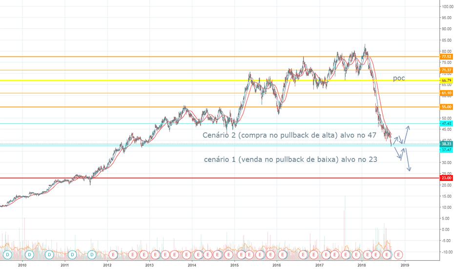 UGPA3: tendencia de baixa ugpa3 R$ 37,00