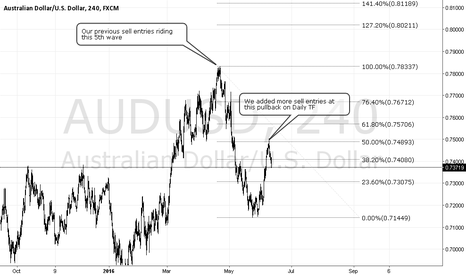 AUDUSD: Aud/Usd sell setup adding to our positions