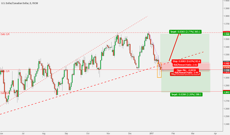 USDCAD: USDCAD - at decisive area. Will it break long or short?