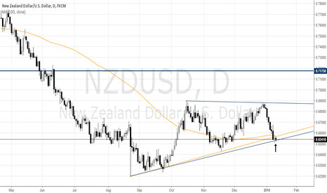 NZDUSD: NZDUSD LONGS & SHORTS NEED TO WATCH THE CLOSE AGAIN TODAY