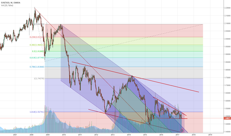 EURSGD: EUR/SGD on the verge of breaking large-scale channel
