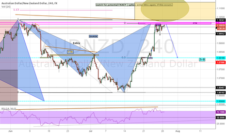 AUDNZD: AUDNZD.....H4  SHARK SELL