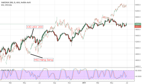 XJO: ASX v HSI daily