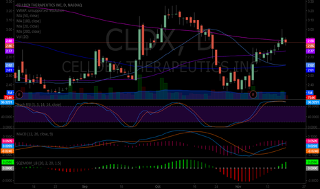 CLDX: $CLDX is right at the 200 MA on daily #premarket