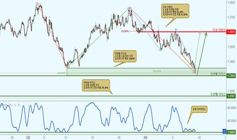 CHFAUD: CHFAUD 스위스 프랑/호주 달러 - 지지선 접근에서 바운스 효과로 상승!