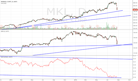 MKL: Switch out of MKL to BRK?